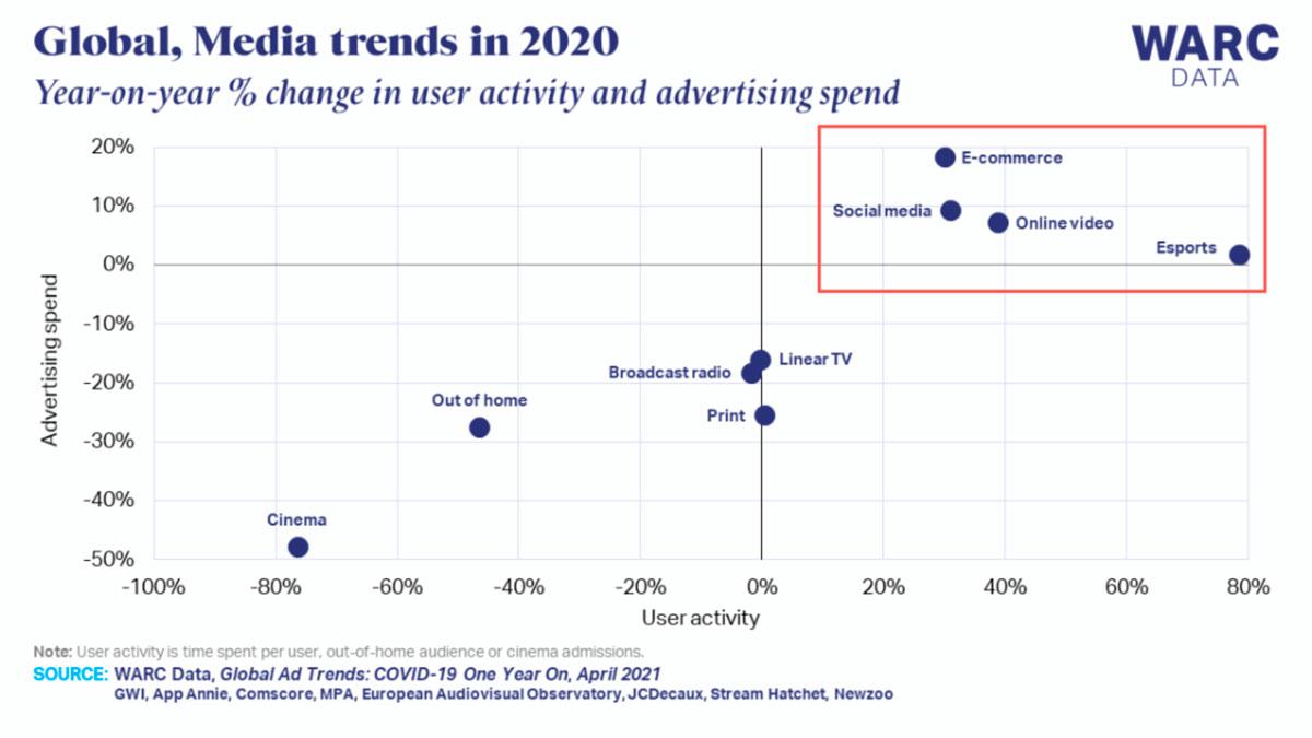 global media trends 2020