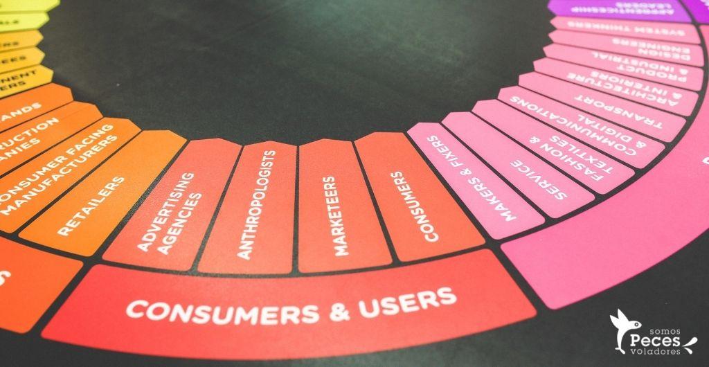 Cómo diseñar una web enfocada en el Inbound Marketing